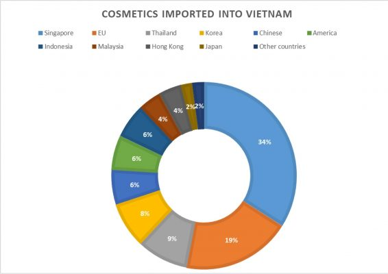 Vietnam's cosmetics market values US$2 billion, dominated by foreign
